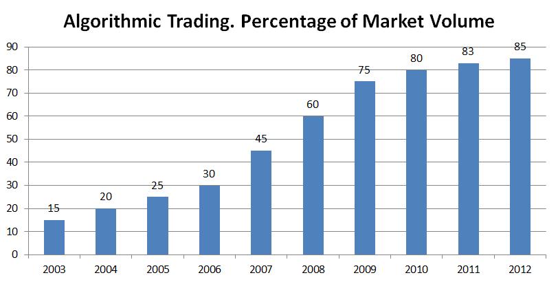 Trading online: capire le fluttuazioni del mercato